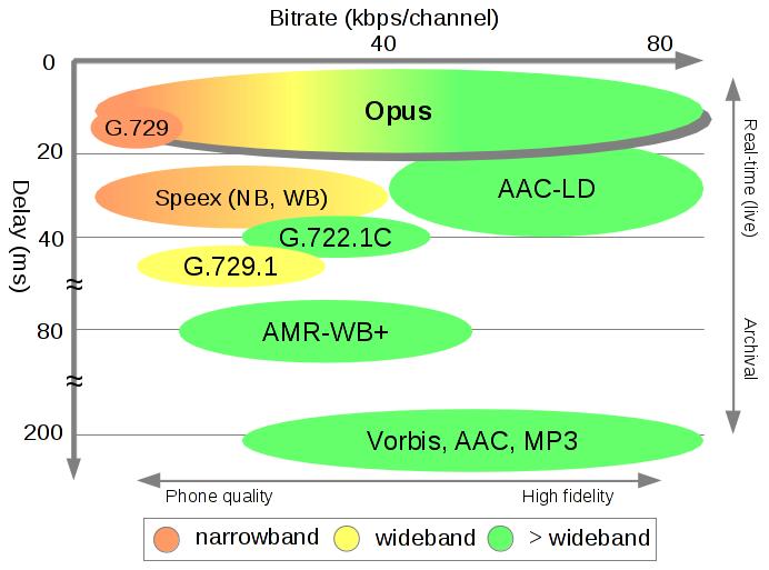 comparaison de codec latence/bitrate