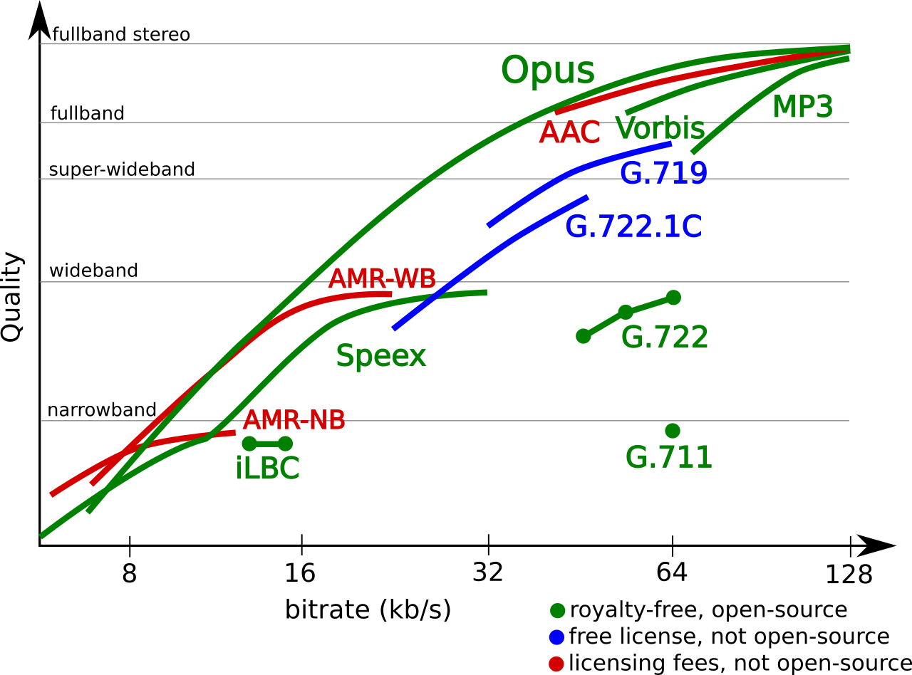 Illustration of the quality of different codecs