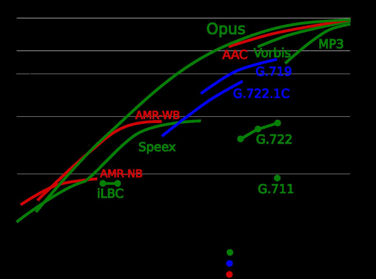 音频格式扫盲WAV、PCM、SILK、Opus